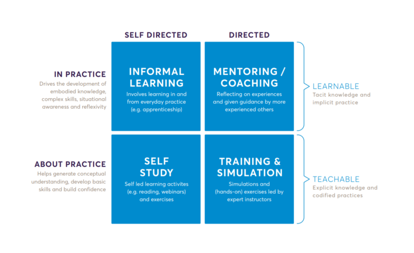 Modes Of Learning