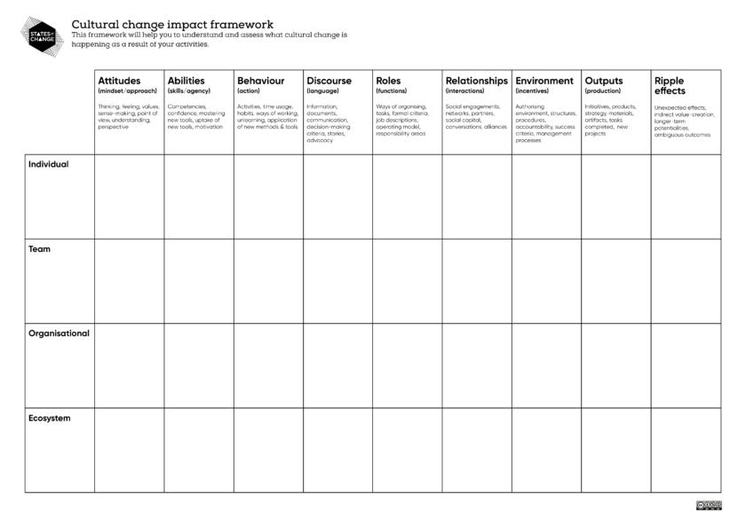 SoC Cultural Change Impact Framework