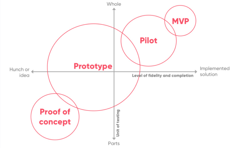 So C Po C Prototype Pilot Mvp Diagram