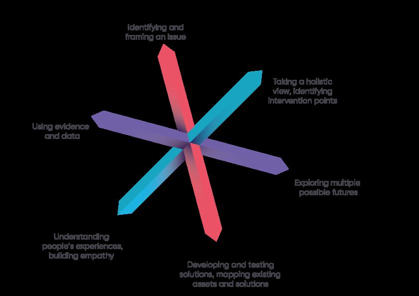 SoC_Six Principles For Exploring The Unobvious