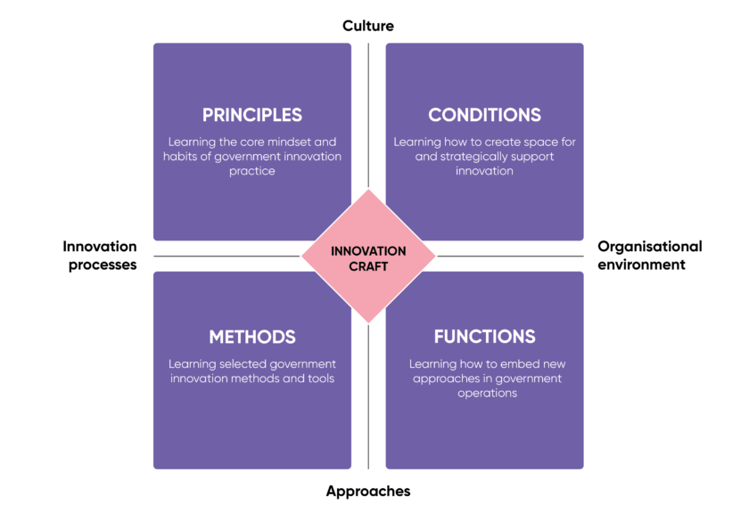 SoC States Of Change Curriculum