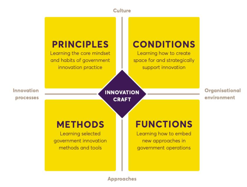 Statesof Change Curriculum Craft