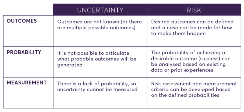 Experimentalculture Uncertainty Risk