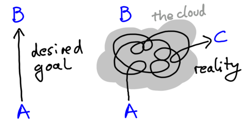 Inthecloud