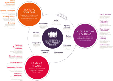 Competency Framework White Bg